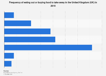 Eating out frequency in the United Kingdom (UK) 2016
