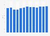 Bruttomarge von Pandora A/S weltweit bis 2018