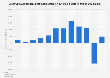 Net income of Southwest Airlines 2010-2017