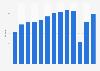 Revenue passenger miles (RPMs) of Southwest Airlines 2010-2018