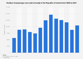 Passenger car sales: Republic of Ireland 2009-2017