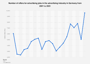Advertising job openings in the advertising industry in Germany 2003-2016