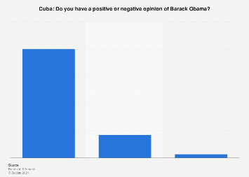 Popularity of Barack Obama in Cuba 2015