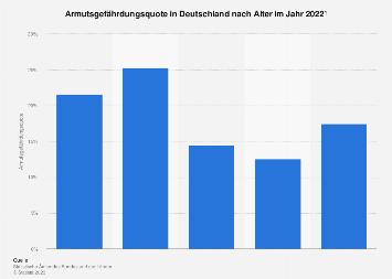 Armutsgefährdungsquote in Deutschland nach Alter 2016