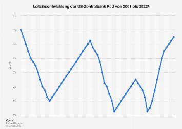 Leitzins der Zentralbank der USA bis 2019