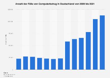 Fälle von Computerbetrug in Deutschland bis 2018