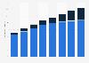 Nutzbare Server-Fläche in Rechenzentren weltweit bis 2014