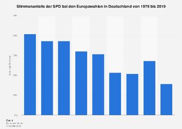 Stimmenanteile der SPD bei den Europawahlen in Deutschland bis 2019