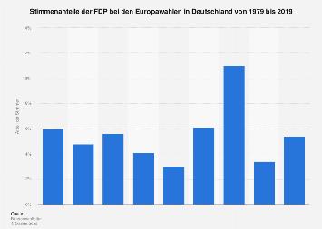 Stimmenanteile der FDP bei den Europawahlen in Deutschland bis 2019