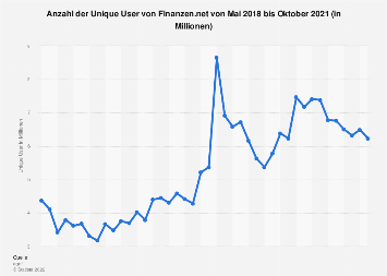 Unique User von Finanzen.net bis April 2019