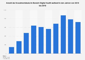 Weltweite Anzahl der Investmentdeals im Bereich Digital Health bis 2017