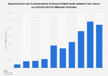 Weltweites Gesamtvolumen der Investmentdeals im Bereich Digital Health bis 2017