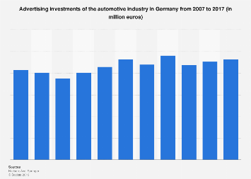 Advertising investments of the automotive industry in Germany 2007-2016