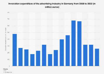 Innovation expenditure of the advertising industry Germany 2008-2019