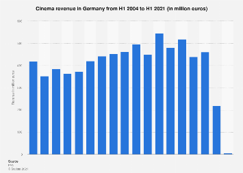 Cinema revenue in Germany H1 2004-H1 2017