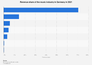 Revenue share of the music industry in Germany 2017