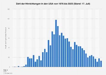 Zahl der Hinrichtungen in den USA bis 2018