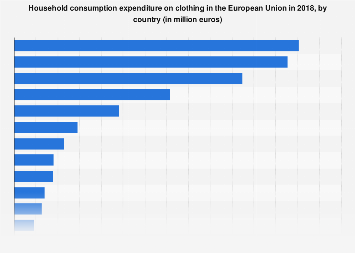 Consumer spending on clothing in the European Union 2015, by country