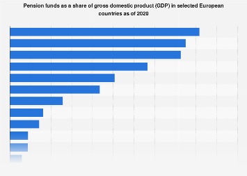 Pension funds as GDP share in selected European countries as of 2016
