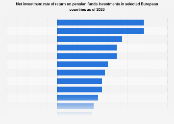 Pension funds net investment rate of return in European countries 2016