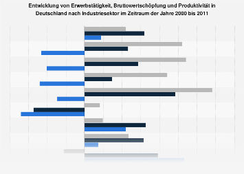 Industriesektoren - Erwerbstätigkeit, Bruttowertschöpfung und Produktivität bis 2011
