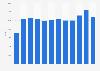 Citroen car sales in Denmark 2009-2018