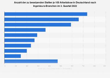 Ingenieure - Zu besetzende Stellen je 100 Arbeitslose nach Branchen 2017