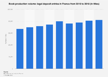 Book production volume in France 2010-2016