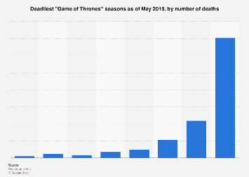 Game of Thrones death count 20...