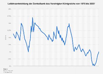 Leitzins der Zentralbank des Vereinigten Königreichs bis 2018