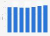 Jahresgehalt von Software-Ingenieuren (I) in der ITK-Branche bis 2016