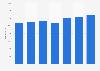 Jahresgehalt von Hardware-Entwicklern (II) in der ITK-Branche bis 2016