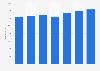 Jahresgehalt von Senior-Hardware-Entwicklern (III) in der ITK-Branche bis 2016
