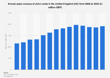 John Lewis sales revenue in the United Kingdom (UK) 2009-2018