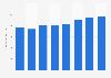 John Lewis gross sales per selling sq foot in the United Kingdom (UK) 2009-2016