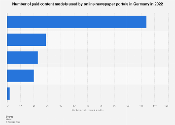 Paid content models of newspaper portals in Germany 2017