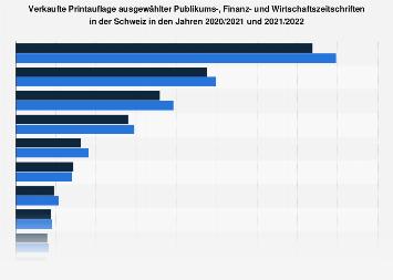 Ausgewählte Zeitschriften mit der höchsten verkauften Auflage in der Schweiz 2017/18
