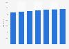 Jahresgehalt von System-Ingenieuren (I) in der ITK-Branche bis 2016