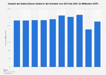 Umsatz der Swiss Deluxe Hotels in der Schweiz bis 2017