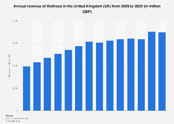 Waitrose sales revenue in the United Kingdom (UK) 2009-2017