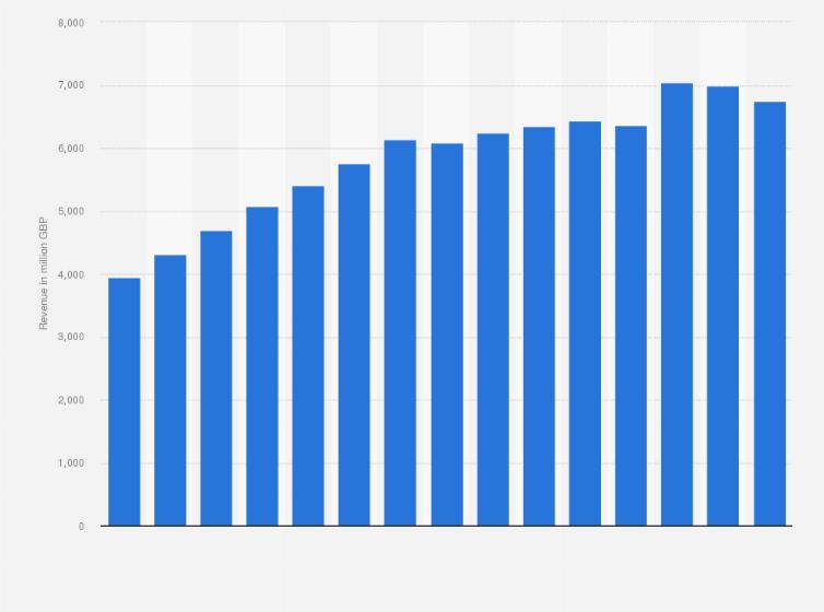 Waitrose revenue 2009-2019 | Statista