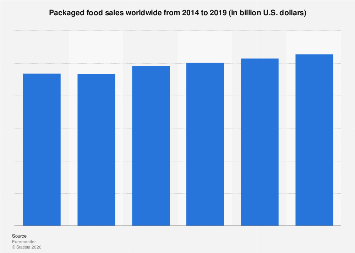 Packaged food sales worldwide 2014-2019