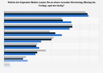 Umfrage zur täglichen Nutzung ausgewählter Medien in der DACH-Region 2016