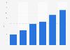 John Lewis online sales in the United Kingdom (UK) 2011-2016