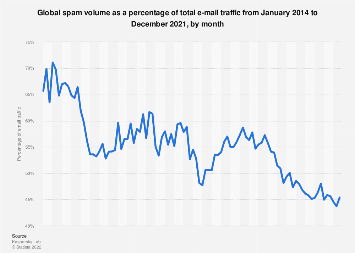 Spam: share of global email traffic 2014-2018