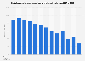 Spam: share of global email traffic 2007-2017