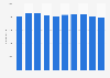 Bulgaria: telecommunications sector employment figures 2008-2016