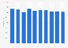 France: telecommunications sector employment figures 2008-2016
