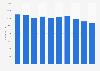 Netherlands: telecommunications sector employment figures 2008-2016