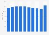 Slovenia: telecommunications sector employment figures 2008-2016